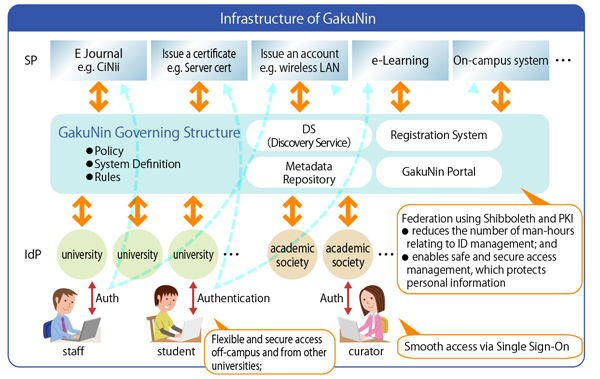 infrastructure of gakunin